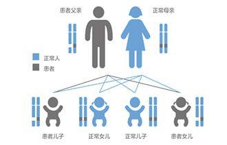 遗传性结直肠癌相关综合征临床诊疗